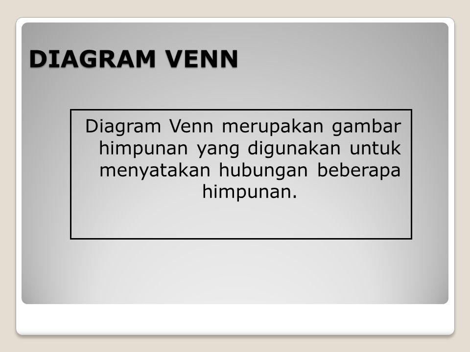 DIAGRAM VENN Diagram Venn merupakan gambar himpunan yang digunakan untuk menyatakan hubungan beberapa himpunan.