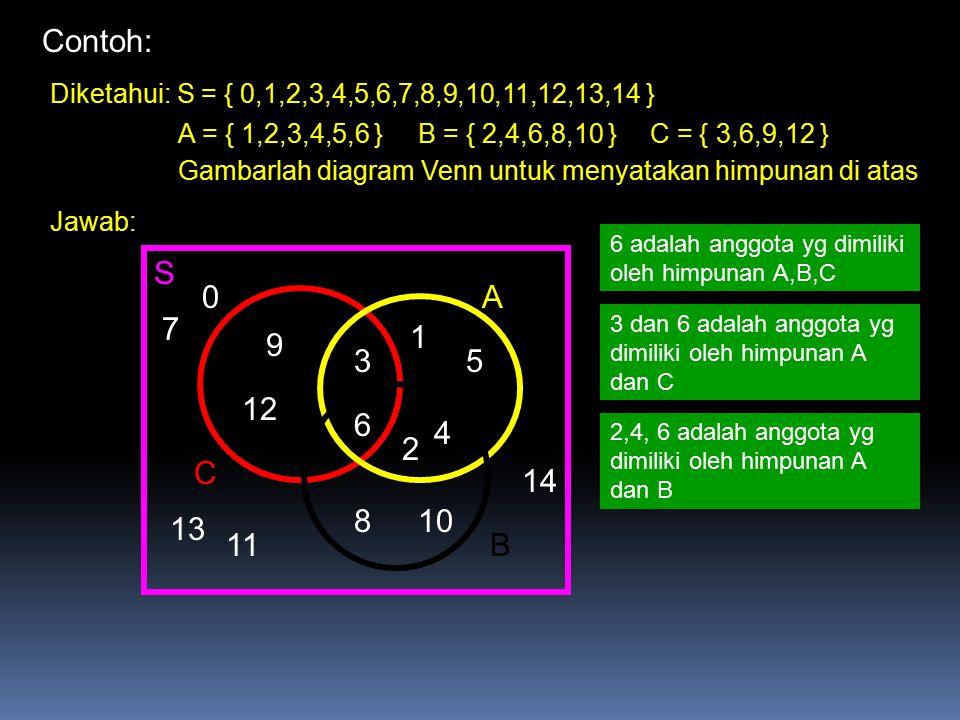 Contoh: Diketahui: S = { 0,1,2,3,4,5,6,7,8,9,10,11,12,13,14 } A = { 1,2,3,4,5,6 } B = { 2,4,6,8,10 }