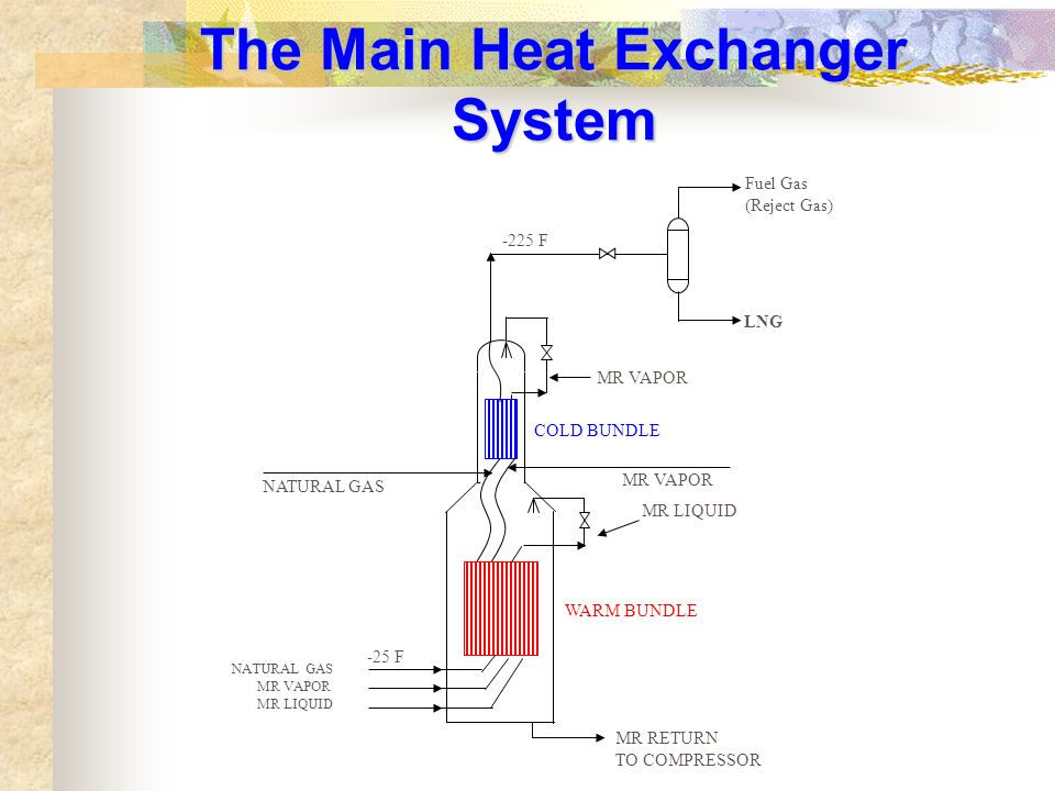 The Main Heat Exchanger System