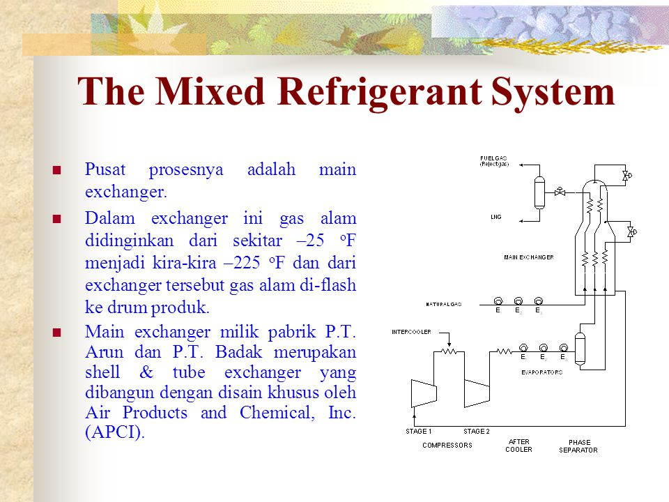The Mixed Refrigerant System