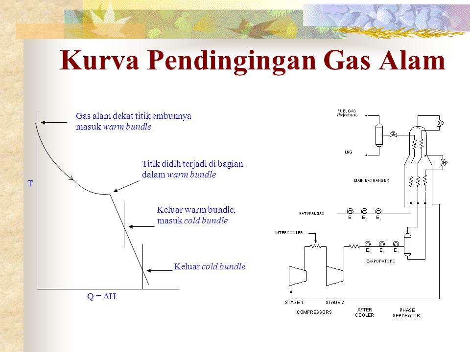 Kurva Pendingingan Gas Alam