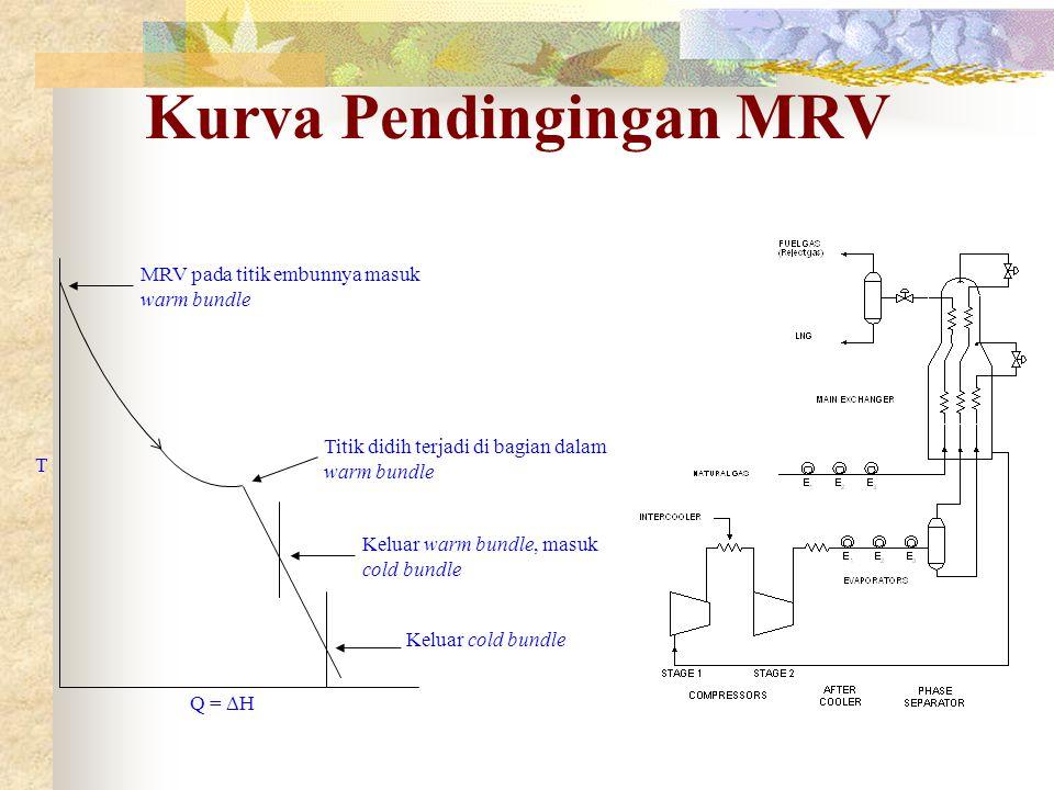 Kurva Pendingingan MRV