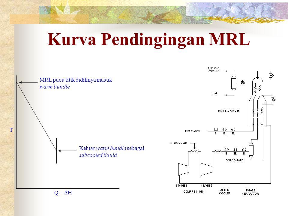 Kurva Pendingingan MRL