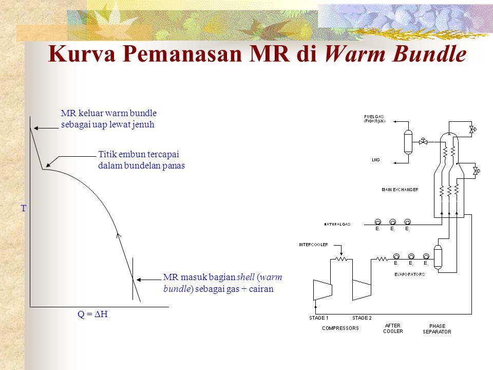 Kurva Pemanasan MR di Warm Bundle