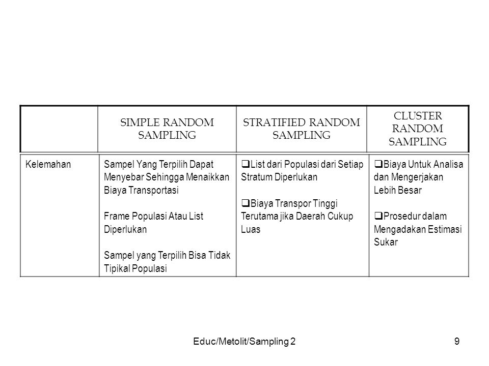 SIMPLE RANDOM SAMPLING STRATIFIED RANDOM SAMPLING