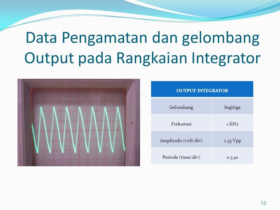 Data Pengamatan dan gelombang Output pada Rangkaian Integrator
