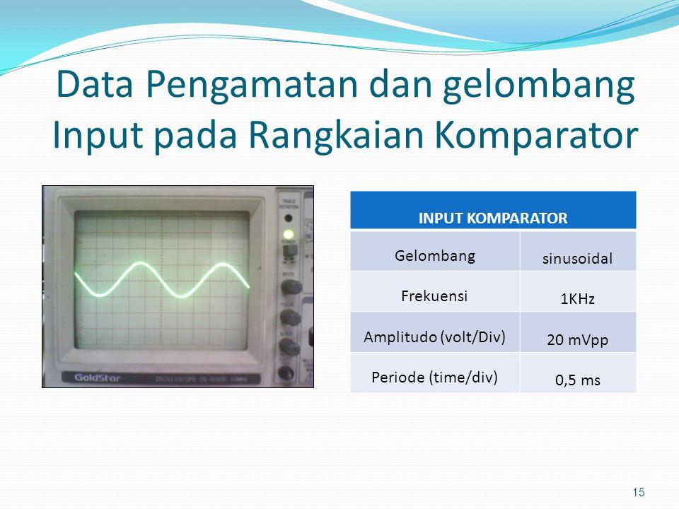 Data Pengamatan dan gelombang Input pada Rangkaian Komparator