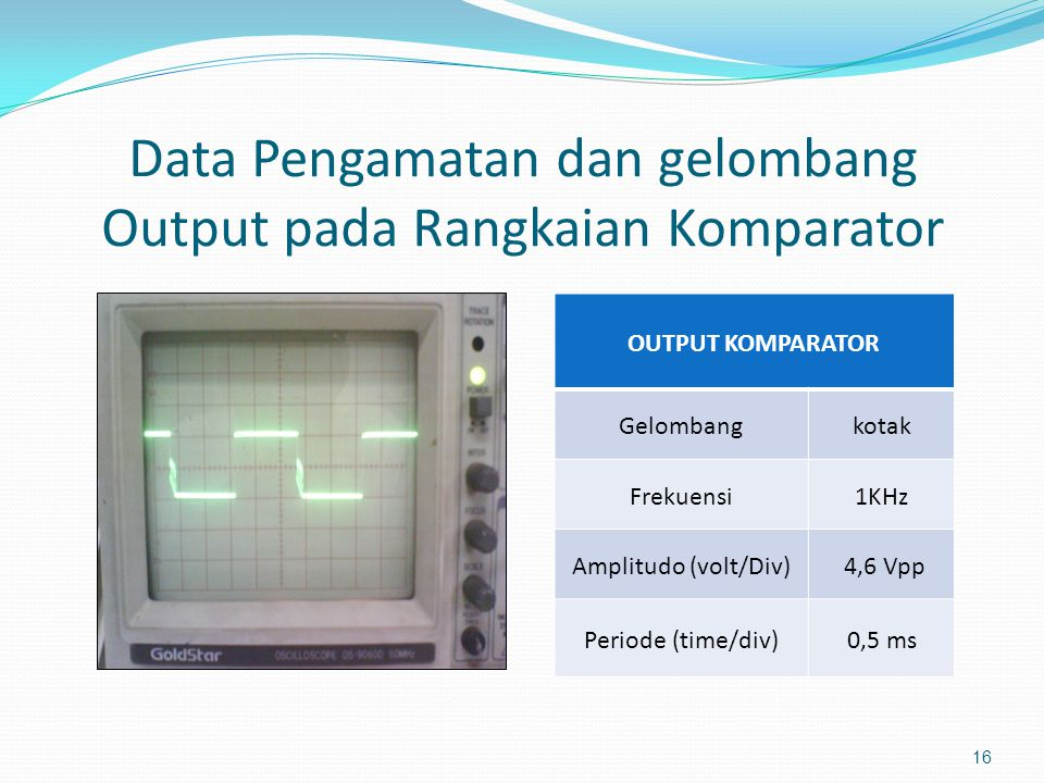 Data Pengamatan dan gelombang Output pada Rangkaian Komparator