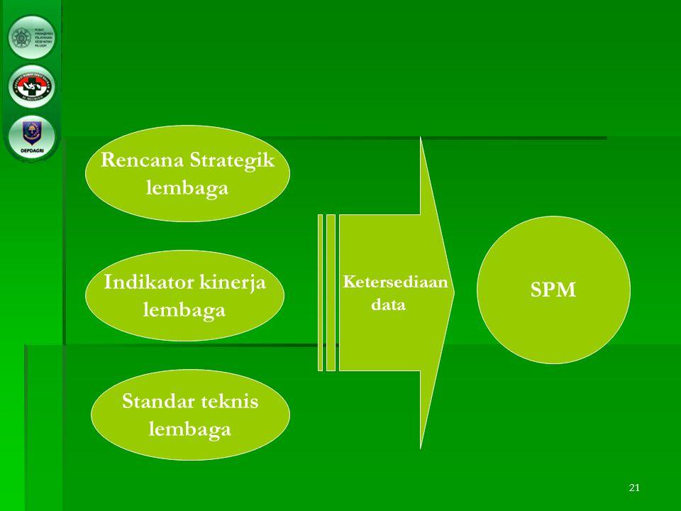 Rencana Strategik lembaga SPM Indikator kinerja lembaga Standar teknis