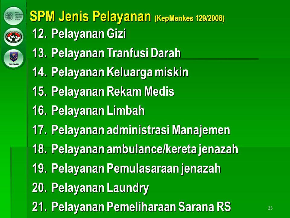 SPM Jenis Pelayanan (KepMenkes 129/2008)