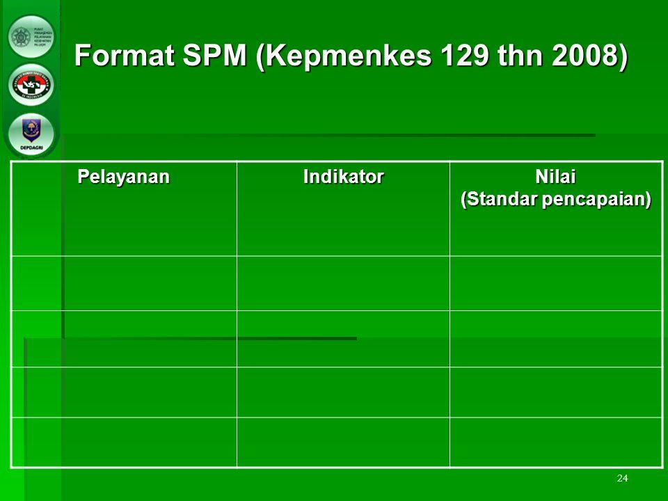 Format SPM (Kepmenkes 129 thn 2008)