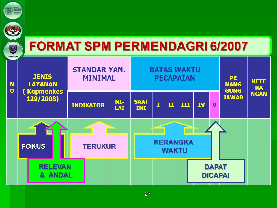 FORMAT SPM PERMENDAGRI 6/2007 JENIS LAYANAN ( Kepmenkes 129/2008)