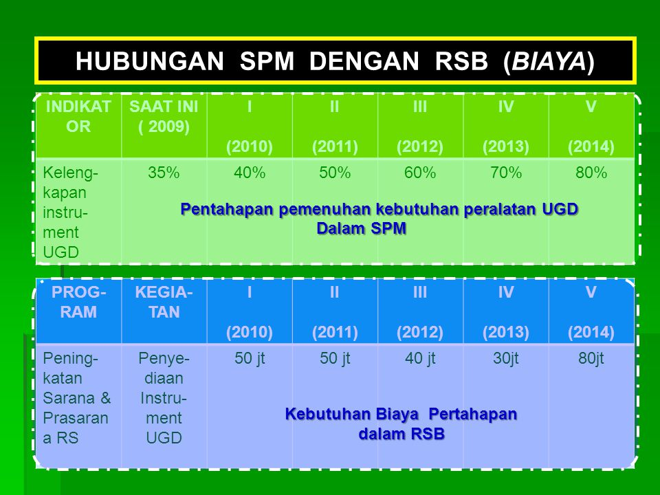 HUBUNGAN SPM DENGAN RSB (BIAYA)