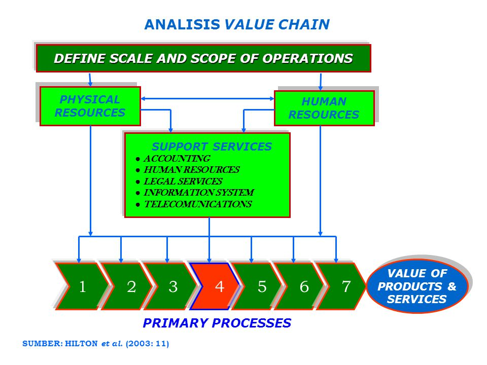 DEFINE SCALE AND SCOPE OF OPERATIONS