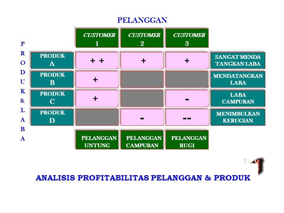 ANALISIS PROFITABILITAS PELANGGAN & PRODUK
