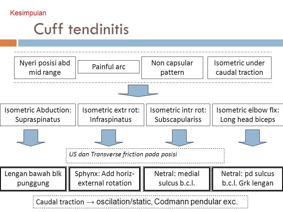 Cuff tendinitis Nyeri posisi abd mid range Non capsular pattern