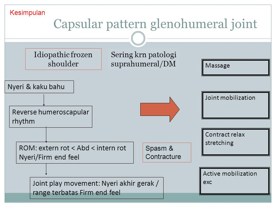 Capsular pattern glenohumeral joint