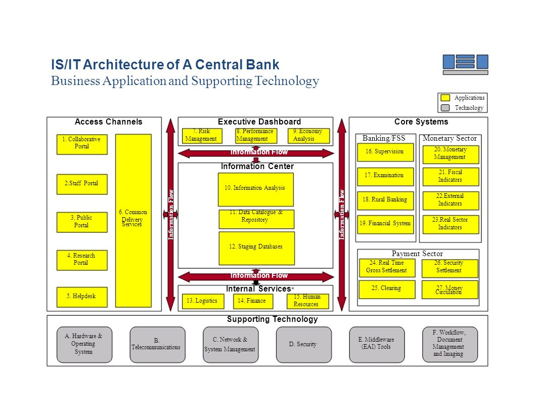 IS/IT Architecture of A Central Bank