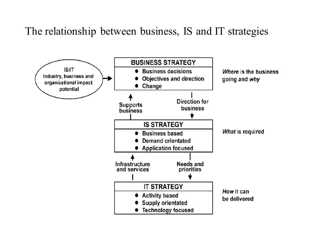 The relationship between business, IS and IT strategies