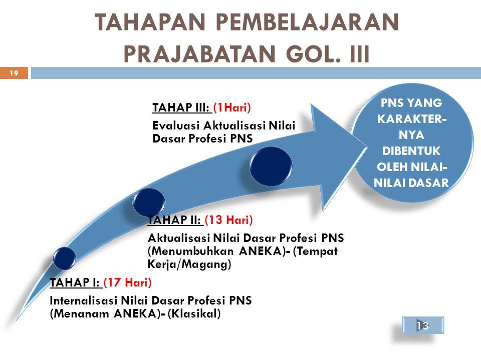 TAHAPAN PEMBELAJARAN PRAJABATAN GOL. III