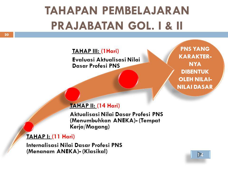 TAHAPAN PEMBELAJARAN PRAJABATAN GOL. I & II