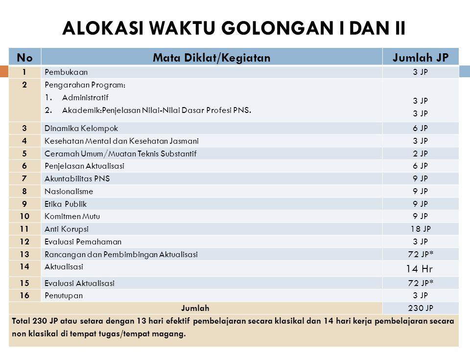 ALOKASI WAKTU GOLONGAN I DAN II