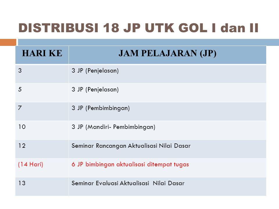 DISTRIBUSI 18 JP UTK GOL I dan II