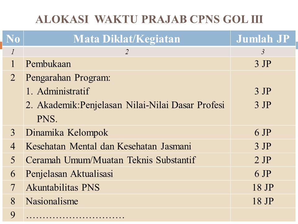 ALOKASI WAKTU PRAJAB CPNS GOL III