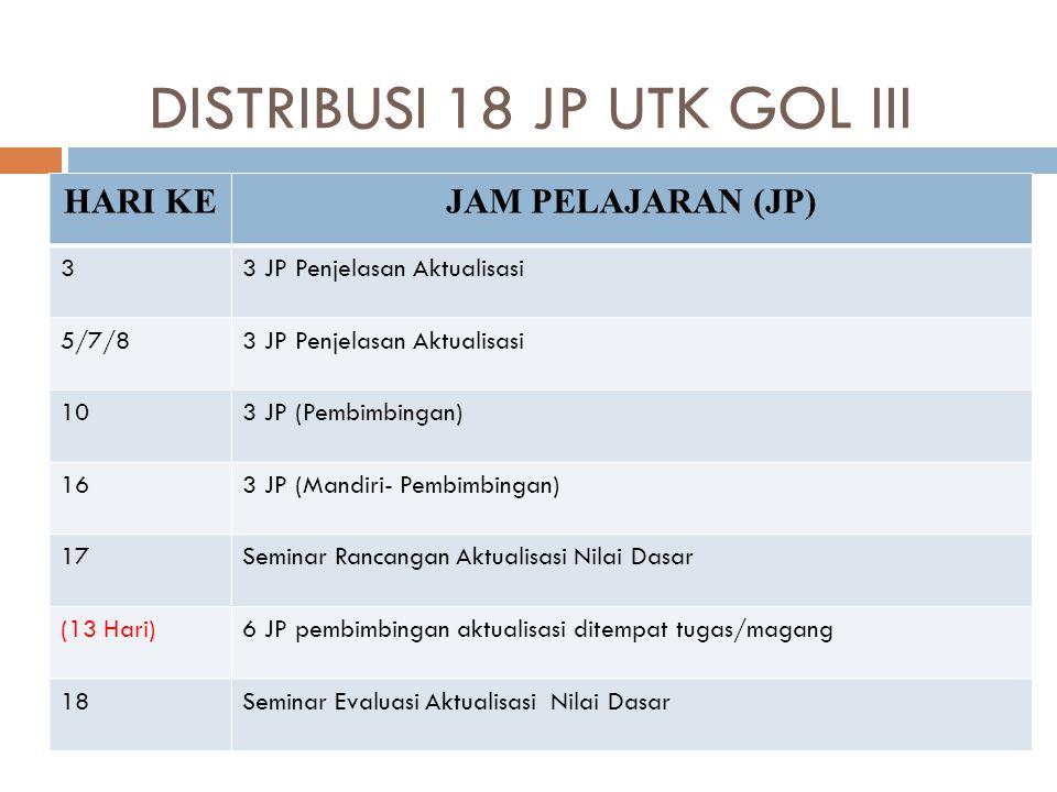 DISTRIBUSI 18 JP UTK GOL III