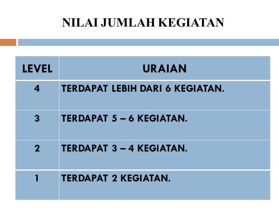 NILAI JUMLAH KEGIATAN LEVEL URAIAN TERDAPAT LEBIH DARI 6 KEGIATAN. 4