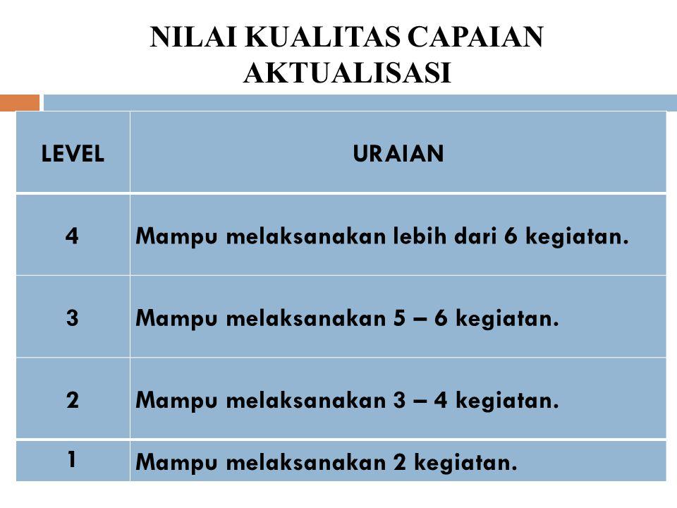 NILAI KUALITAS CAPAIAN AKTUALISASI