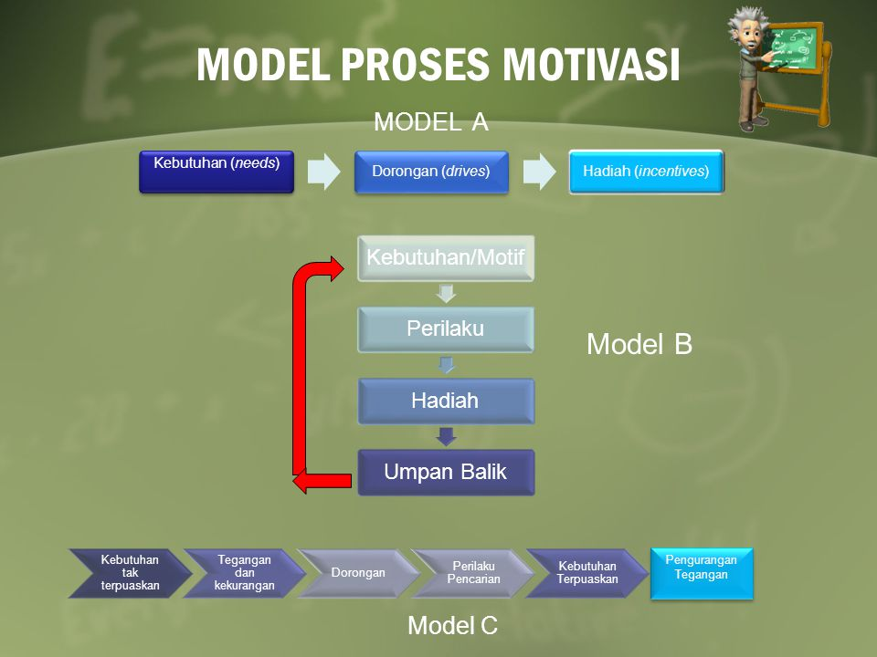 MODEL PROSES MOTIVASI Model B MODEL A Model C Kebutuhan (needs)