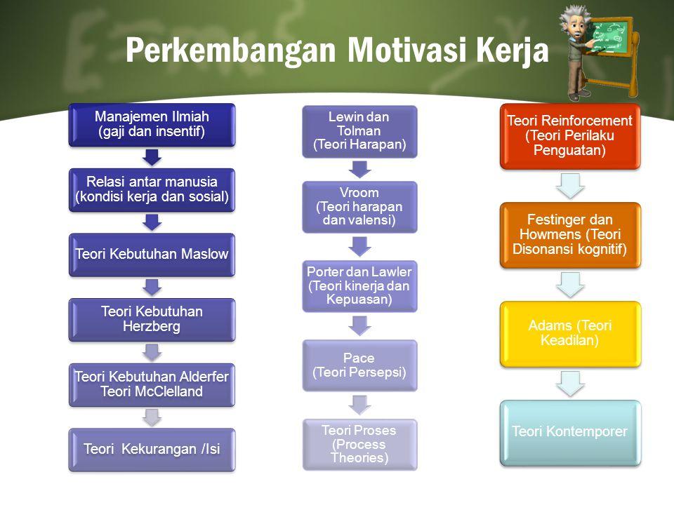 Perkembangan Motivasi Kerja