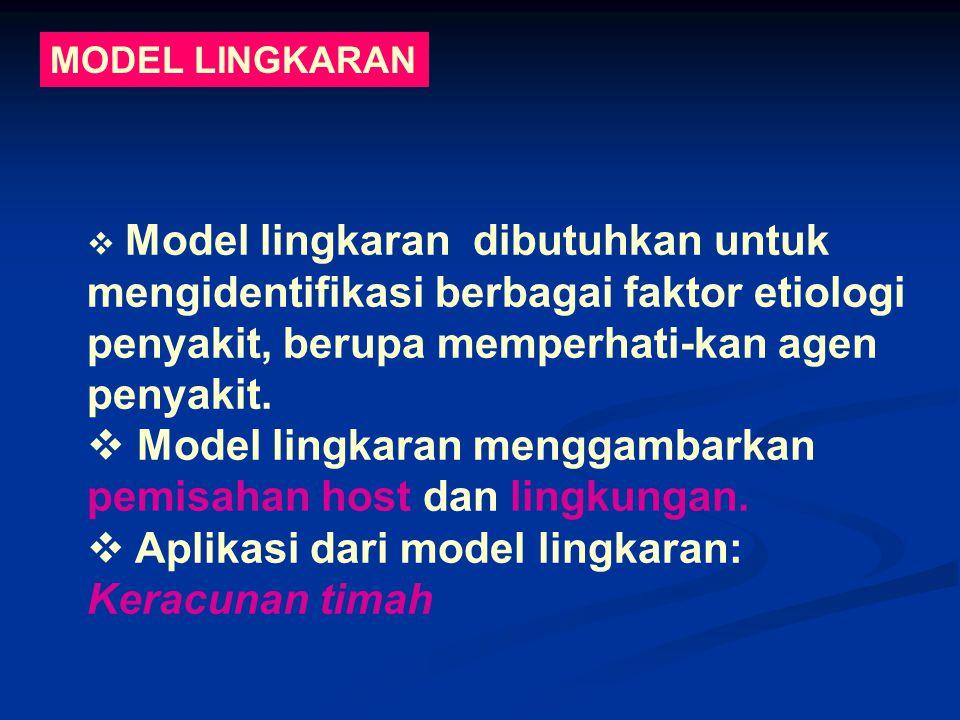 Model lingkaran menggambarkan pemisahan host dan lingkungan.