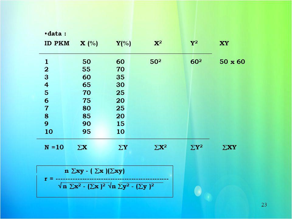 data : ID PKM X (%) Y(%) X2 Y2 XY. 1 50 60 502 602 50 x 60.