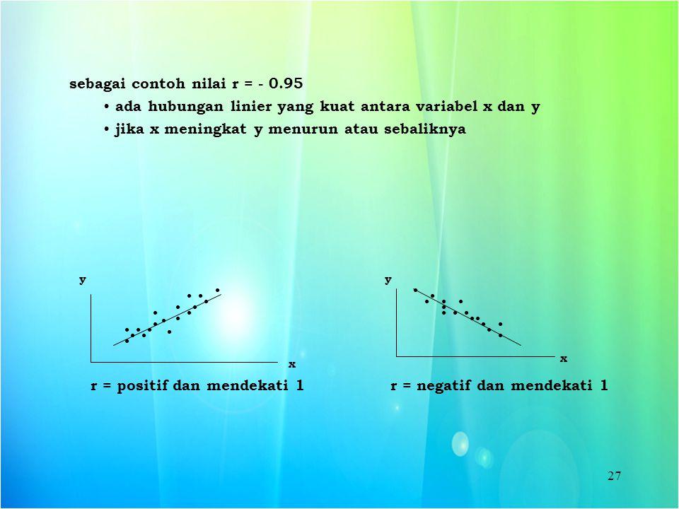 sebagai contoh nilai r = - 0.95