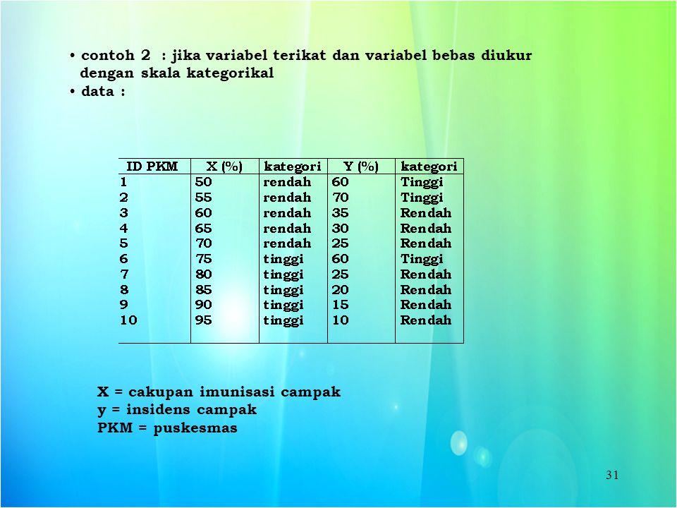 contoh 2 : jika variabel terikat dan variabel bebas diukur