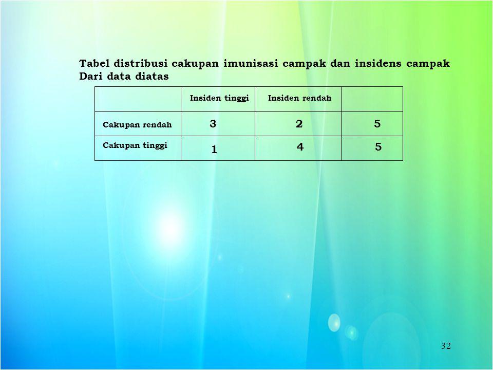 Tabel distribusi cakupan imunisasi campak dan insidens campak