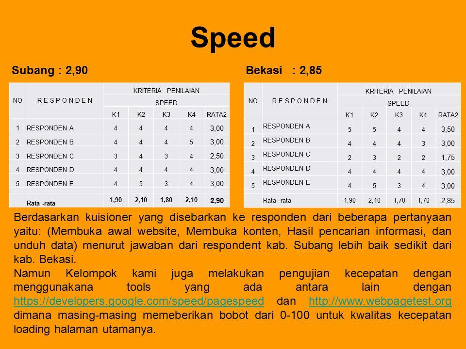 Speed Subang : 2,90. Bekasi : 2,85. NO. R E S P O N D E N. KRITERIA PENILAIAN. SPEED. K1. K2.