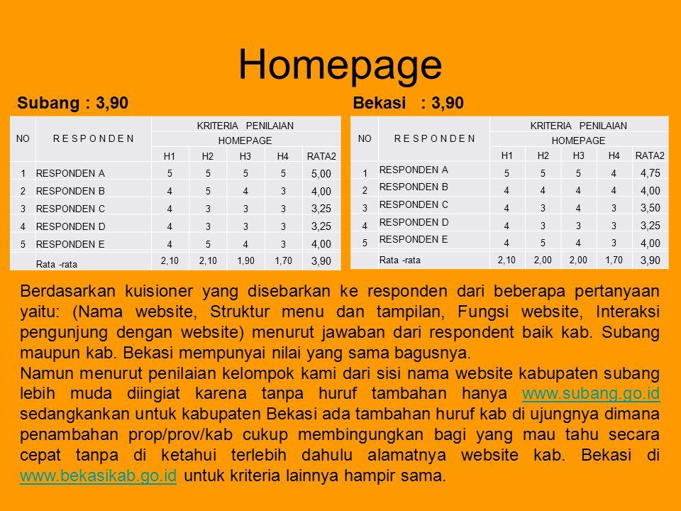 Homepage Subang : 3,90 Bekasi : 3,90