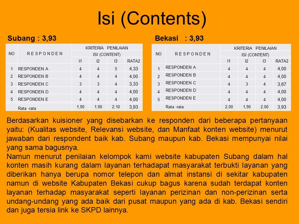 Isi (Contents) Subang : 3,93 Bekasi : 3,93