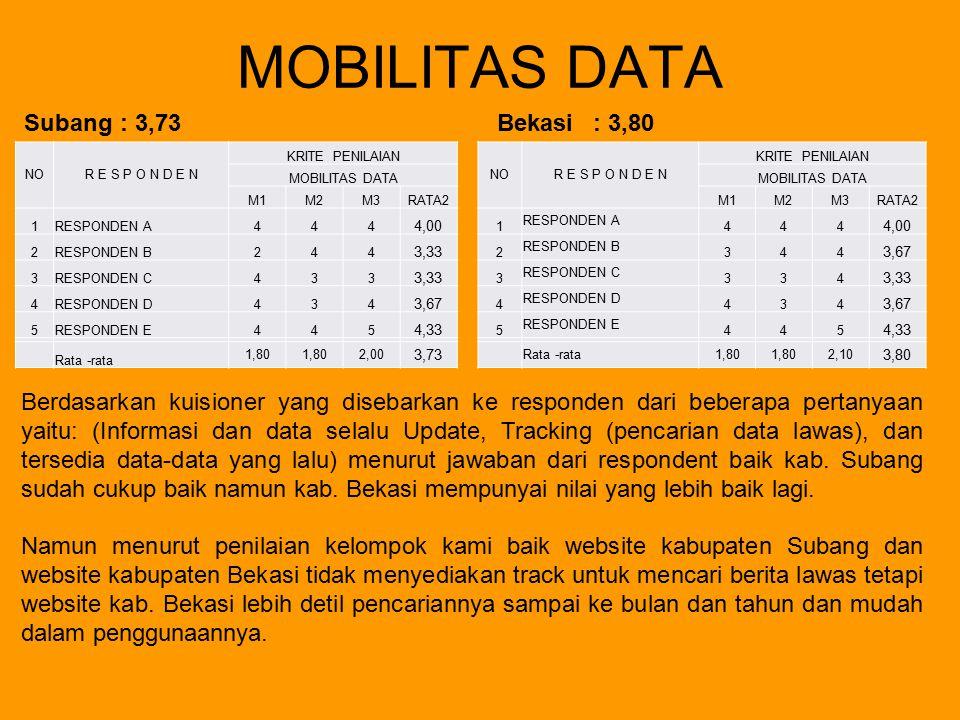 MOBILITAS DATA Subang : 3,73 Bekasi : 3,80