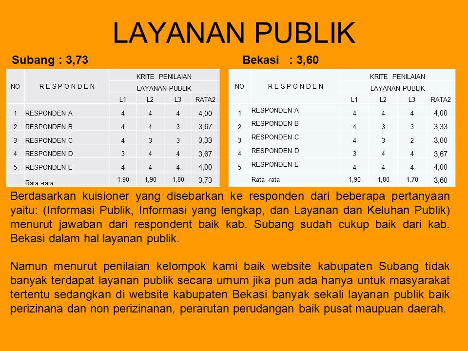 LAYANAN PUBLIK Subang : 3,73 Bekasi : 3,60