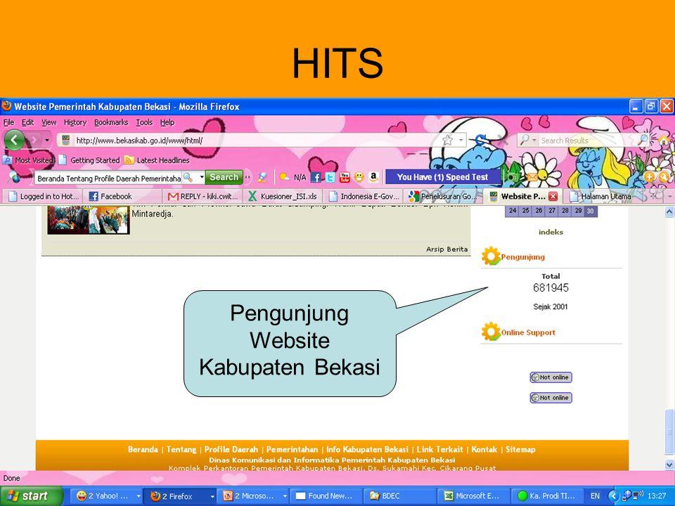 Pengunjung Website Kabupaten Bekasi
