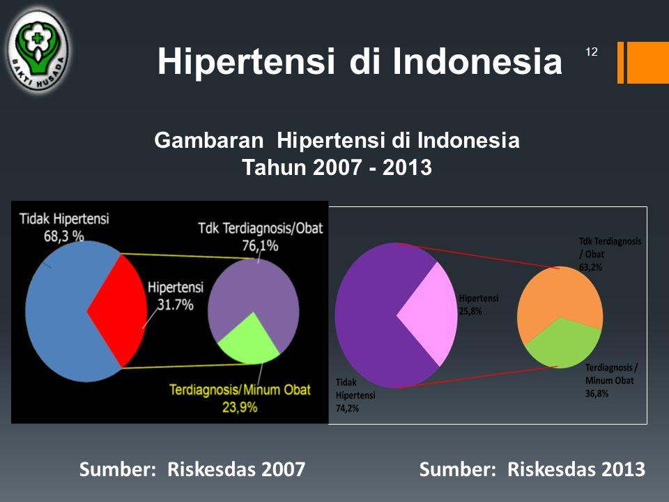 Hipertensi di Indonesia