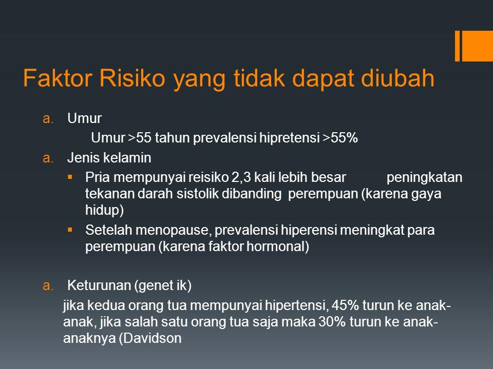 Faktor Risiko yang tidak dapat diubah