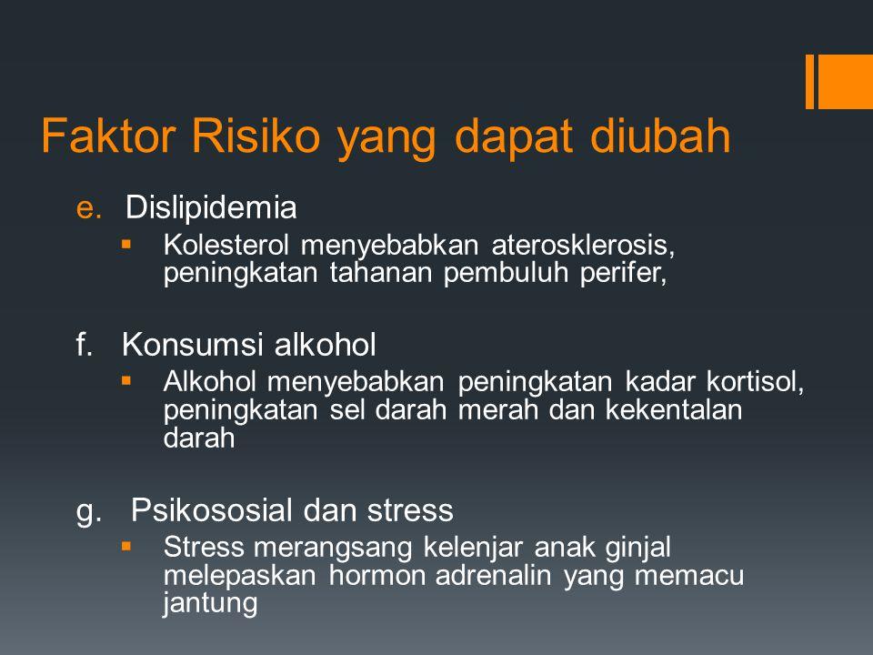 Faktor Risiko yang dapat diubah