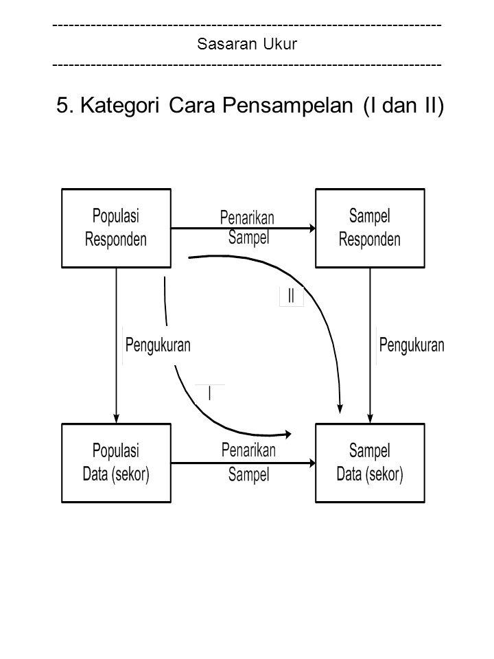 5. Kategori Cara Pensampelan (I dan II)