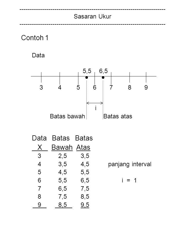 Contoh 1 Data Batas Batas X Bawah Atas
