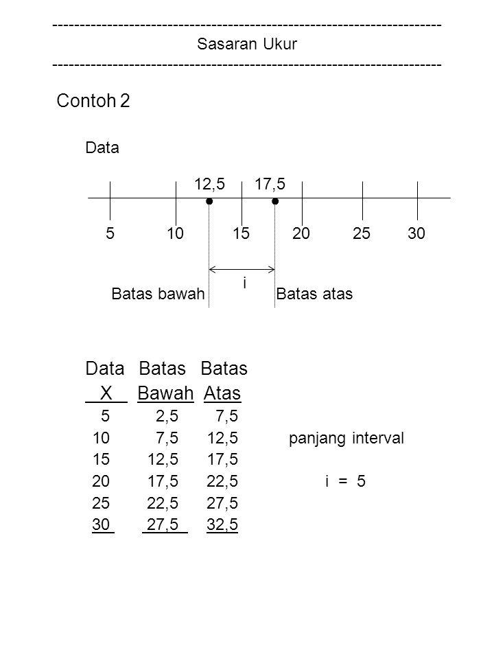 Contoh 2 Data Batas Batas X Bawah Atas
